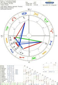 Tema, natale, Leonardo, di, caprio, starsandthecity,