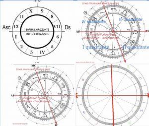 Quadranti astrologici